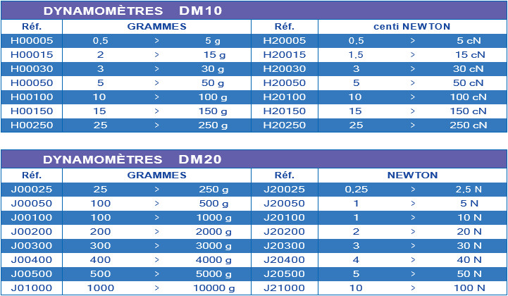 Dinamómetros Somfy Tec DM10 DM20