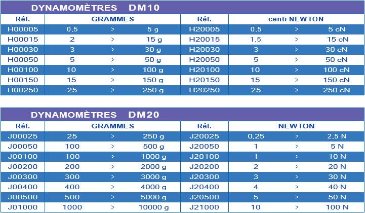 dynamomètre DM10 DM20 Somfytec